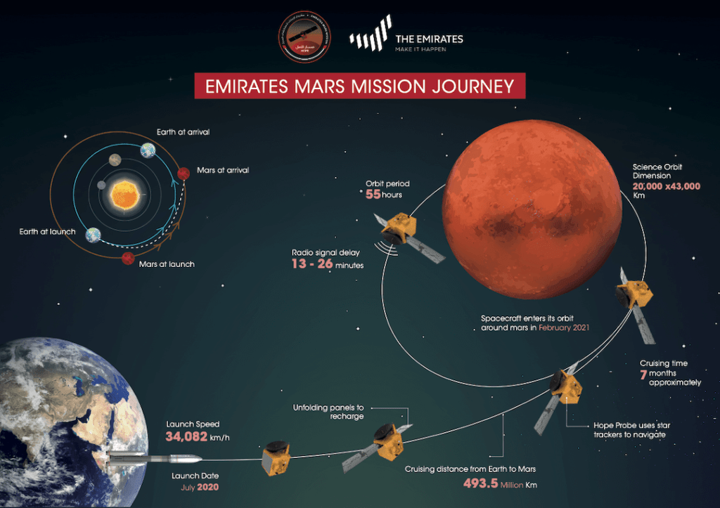 Emirates Mission to Mars - EMM
